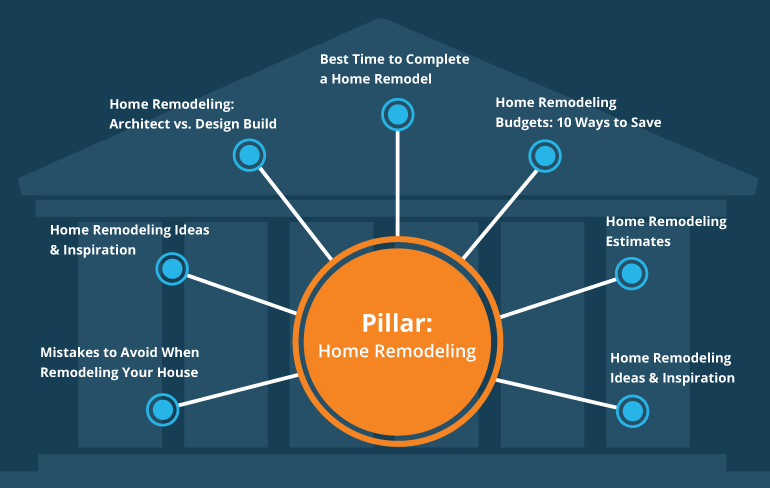 What-is-Pillar-Page
