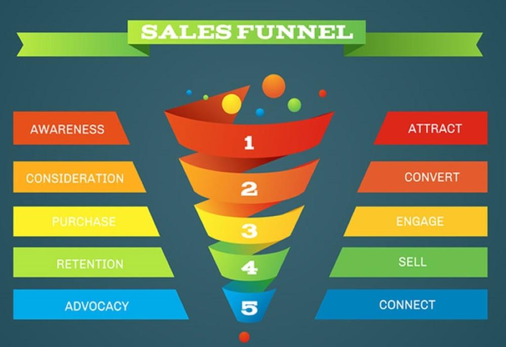 Marketing funneling