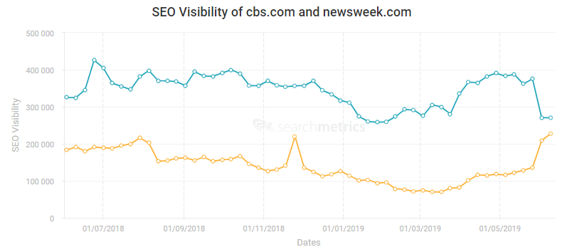 2. Swell in video carouselsQuality of content on news websites