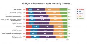 Effectiveness of Digital Marketing Channels