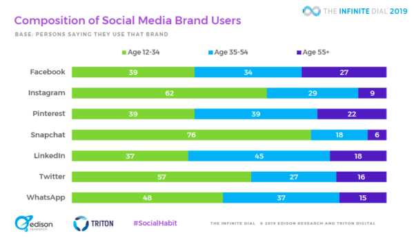 Social Media Brand Users