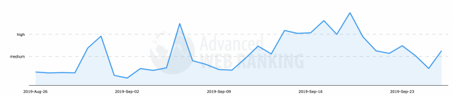 Advanced Web Rankings: