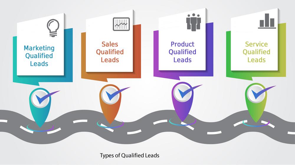 Create A Lead Database