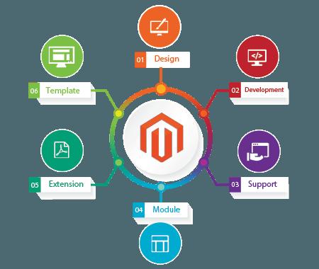 magento-ecommerce-development
